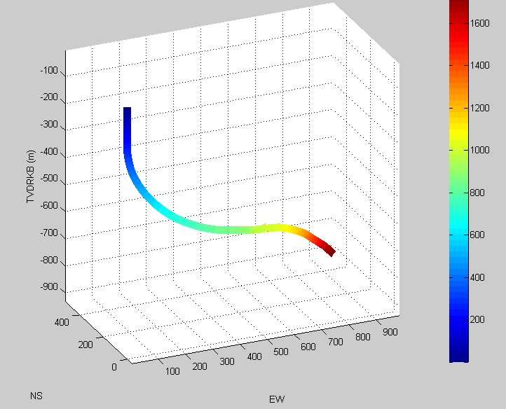 Planned and Monitor downhole pressure/ECD in both 2D and 3D-well profile with pressure gradient